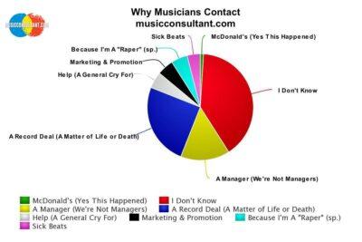 https://musicconsultant.com/